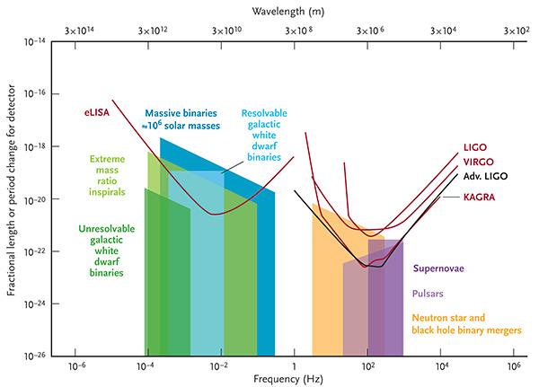 Gravitational waves — and the experiments designed to find them — cover a wide range of frequencies. This plot shows some possible sources of gravitational waves, and the approximate signal ranges and sensitivities for various gravitational wave detectors. (Not all sources and detectors are listed here: go to the source to create your own plot.) S&T: Leah Tiscione; Source: C. J. Moore et al. / arXiv.org 2014