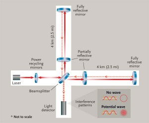In this schematic of LIGO, a beamsplitter sends light along two paths perpendicular to each other. Each beam bounces between two mirrors, one of which allows a fraction of the light through. When the two transmitted beams meet and interfere, they'll cancel each other out — if the length of the path they've each traveled has remained constant. But if a gravitational wave passes through, it'll warp spacetime and change that distance, creating an interference pattern. S&T: Leah Tiscione